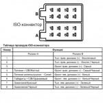 Распиновка ISO разъема
